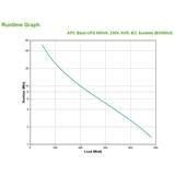 APC Back UPS gruppo di continuità (UPS) A linea interattiva 950 VA 480 W 6 presa(e) AC
