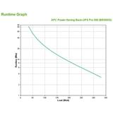 APC Back UPS Pro gruppo di continuità (UPS) A linea interattiva 550 VA 330 W 6 presa(e) AC