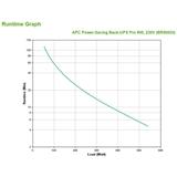 APC Back UPS Pro gruppo di continuità (UPS) A linea interattiva 900 VA 540 W 8 presa(e) AC