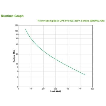 APC Back-UPS Pro gruppo di continuità (UPS) A linea interattiva 900 VA 540 W