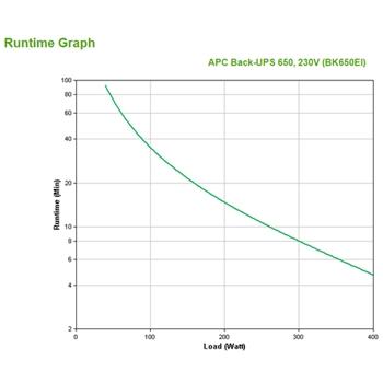 APC Back-UPS gruppo di continuità (UPS) Standby (Offline) 650 VA 400 W 4 presa(e) AC