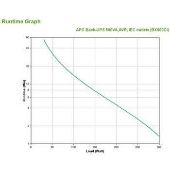 APC Back-UPS gruppo di continuità (UPS) A linea interattiva 500 VA 300 W 3 presa(e) AC