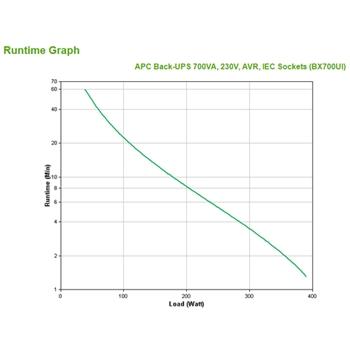 APC Back-UPS gruppo di continuità (UPS) A linea interattiva 700 VA 390 W 4 presa(e) AC