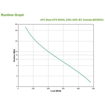 APC Back-UPS gruppo di continuità (UPS) A linea interattiva 950 VA 480 W 6 presa(e) AC