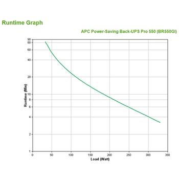 APC Back-UPS Pro gruppo di continuità (UPS) A linea interattiva 550 VA 330 W 6 presa(e) AC