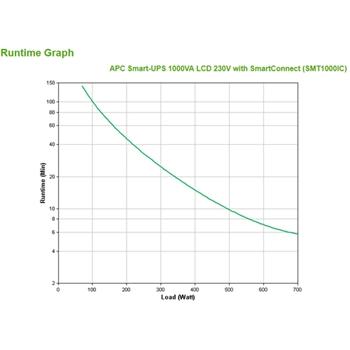 APC SMT1000IC gruppo di continuità (UPS) A linea interattiva 1000 VA 700 W 8 presa(e) AC