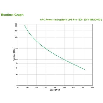 APC Back-UPS Pro gruppo di continuità (UPS) A linea interattiva 1200 VA 720 W 10 presa(e) AC